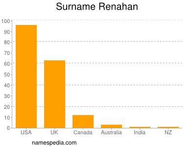 Surname Renahan