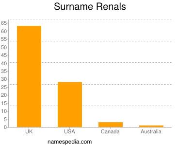 Surname Renals