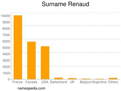 Familiennamen Renaud