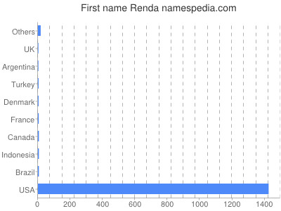 Given name Renda