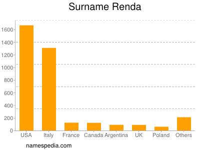 Surname Renda