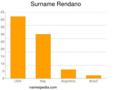 Surname Rendano