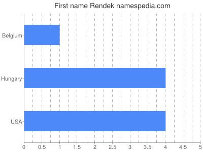 Given name Rendek