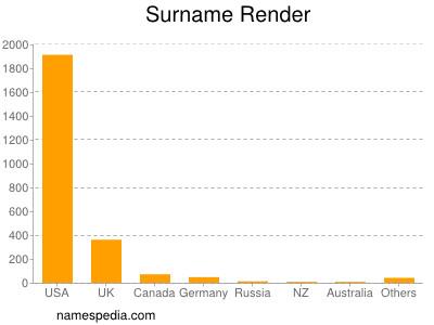 Surname Render