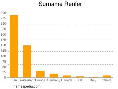 Surname Renfer
