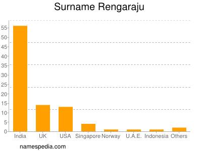 Surname Rengaraju