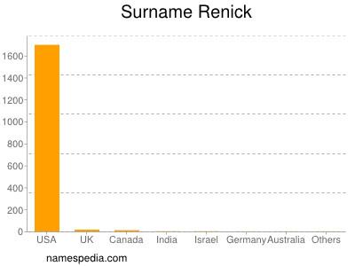 Surname Renick