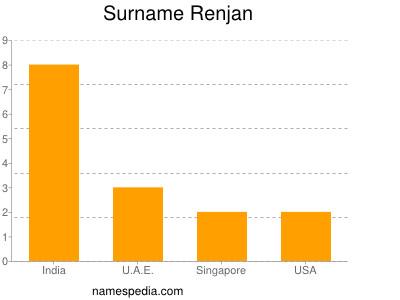 Surname Renjan