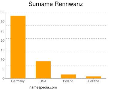 Surname Rennwanz