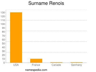 Surname Renois