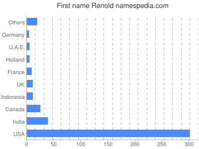 Given name Renold