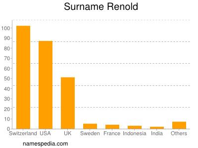 Surname Renold