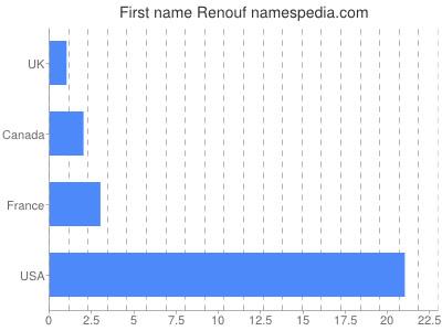 Given name Renouf