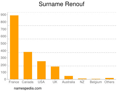 Surname Renouf