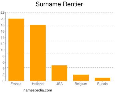 Surname Rentier