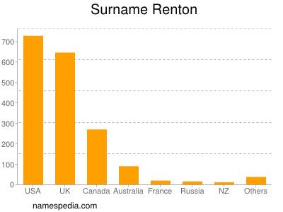 Surname Renton