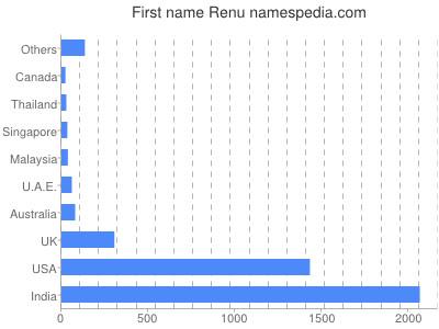 Vornamen Renu
