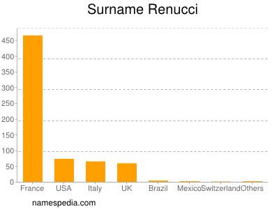 Surname Renucci