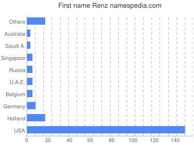 Given name Renz