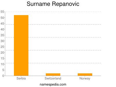 Surname Repanovic