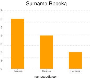 Surname Repeka