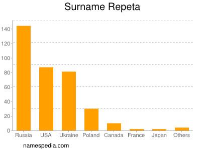 Surname Repeta