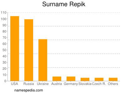 Surname Repik