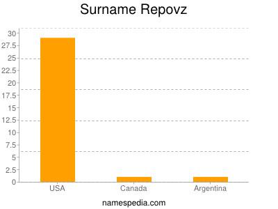 Surname Repovz