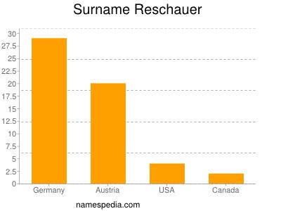 Surname Reschauer