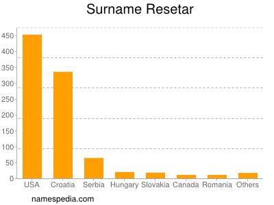 Surname Resetar