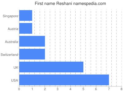 Given name Reshani