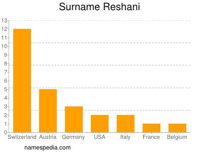 Surname Reshani