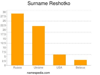Surname Reshotko