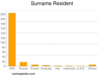 Surname Resident