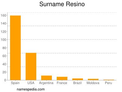 Surname Resino