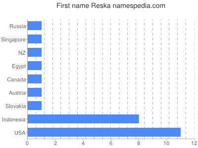 Given name Reska