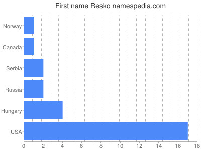 Given name Resko