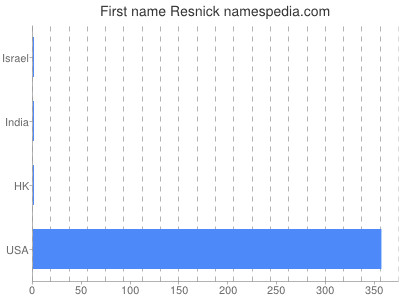 Given name Resnick