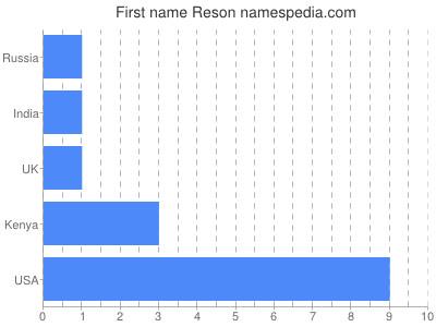 Given name Reson