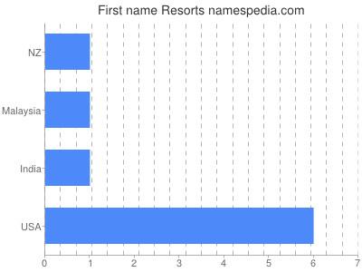 Given name Resorts