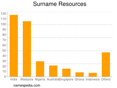 Surname Resources