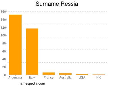 Surname Ressia