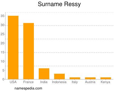 Surname Ressy