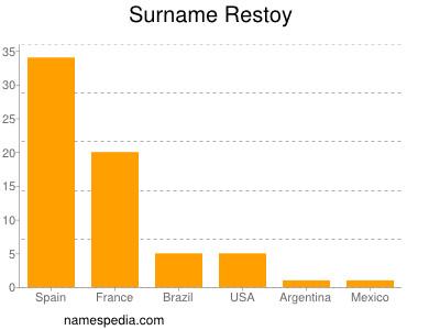 Surname Restoy