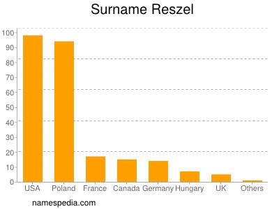 Surname Reszel