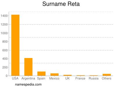 Surname Reta