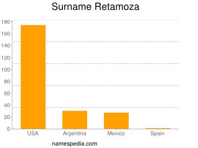 Surname Retamoza