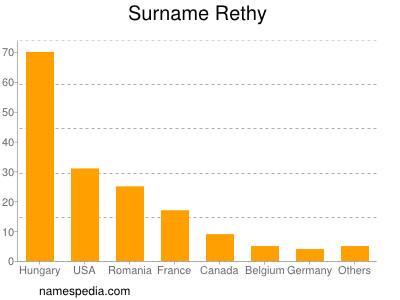 Surname Rethy