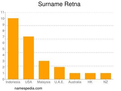 Surname Retna