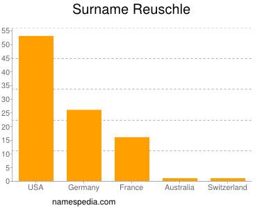 Surname Reuschle